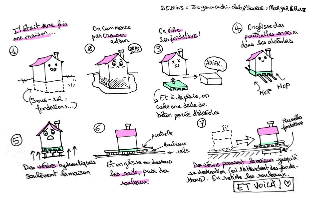 Comment déplacer une maison sur les rails - infographie